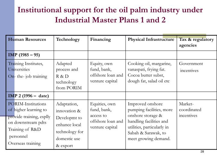 Institutional support for the oil palm industry under Industrial Master Plans 1 and 2