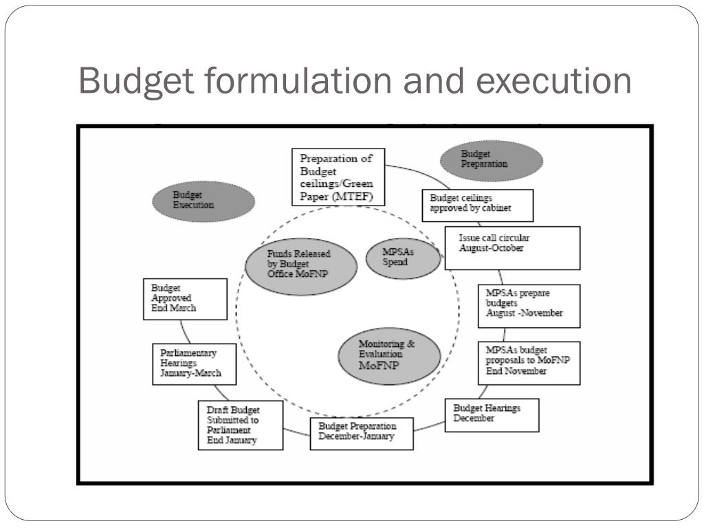 budget formulation and implementation in zambia essay What problems would the minister of finance encounter in the process of budget  formulation and implementation in zambia the national.