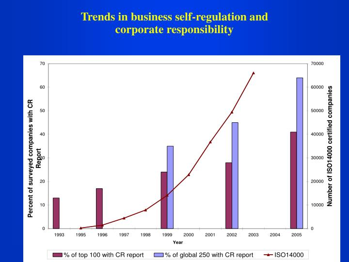 Trends in business self-regulation and