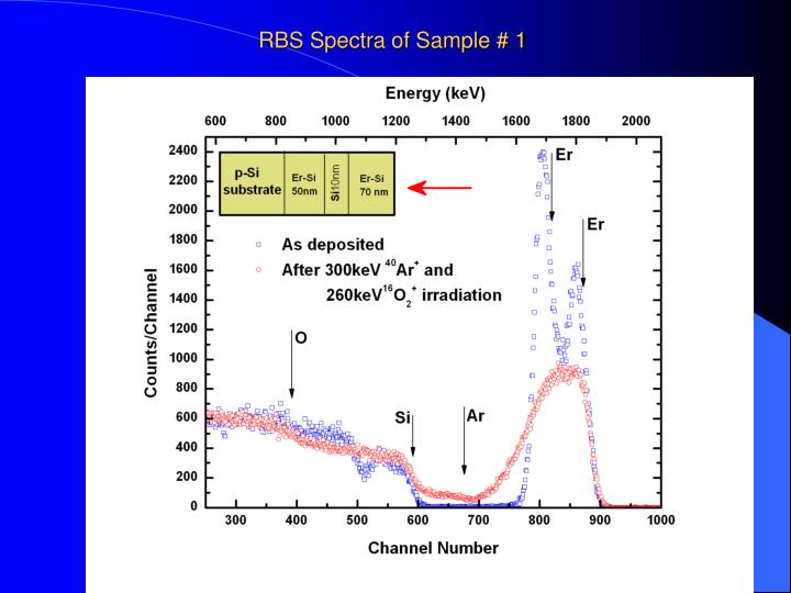 RBS Spectra of Sample # 1