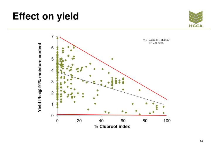 Effect on yield