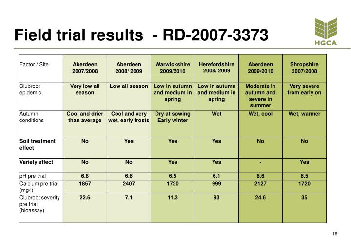 Field trial results  - RD-2007-3373