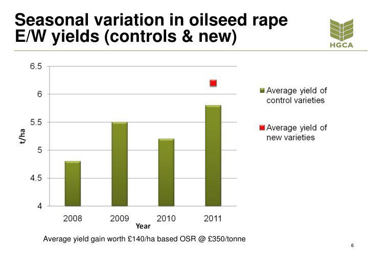 Seasonal variation in oilseed rape E/W yields (controls & new)