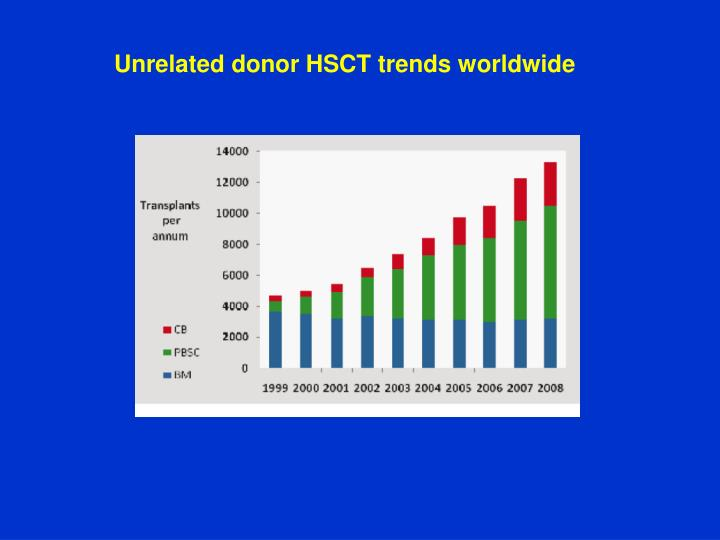 Unrelated donor HSCT trends worldwide