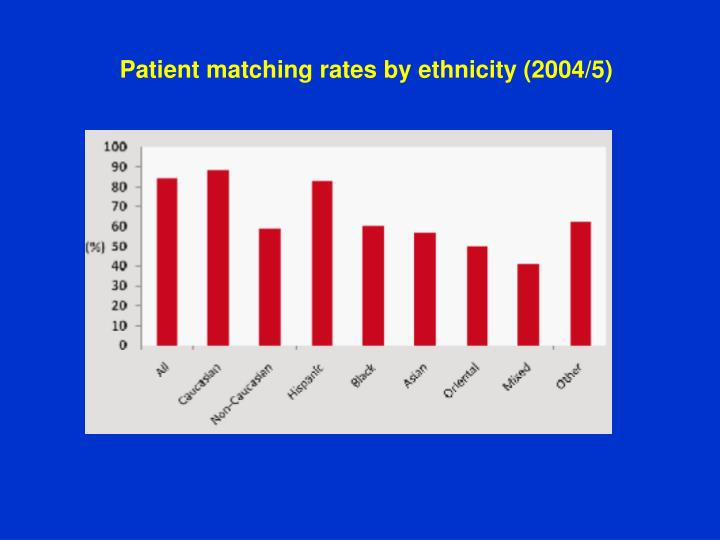 Patient matching rates by ethnicity (2004/5)