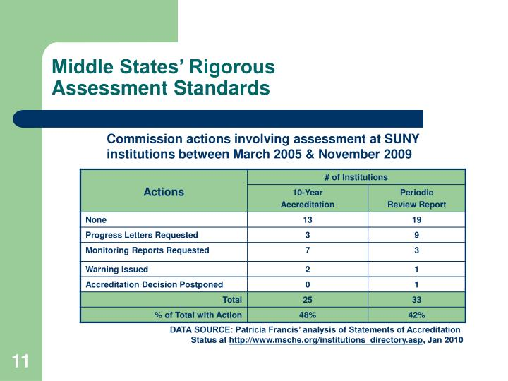 an analysis of education standards in new york The new york state education department is part of the university of the state of new york (usny), one of the most complete, interconnected systems of educational services in the united states.