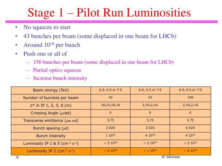 Stage 1 – Pilot Run Luminosities