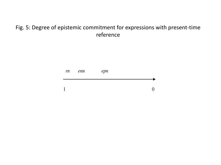 Fig. 5: Degree of epistemic commitment for expressions with present-time reference
