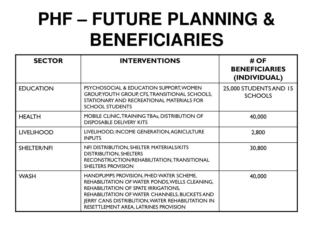 PHF – FUTURE PLANNING & BENEFICIARIES