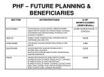 phf future planning beneficiaries