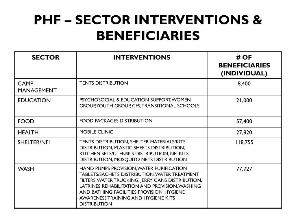 PHF – SECTOR INTERVENTIONS & BENEFICIARIES