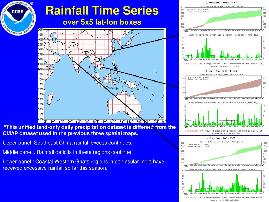 Rainfall Time Series
