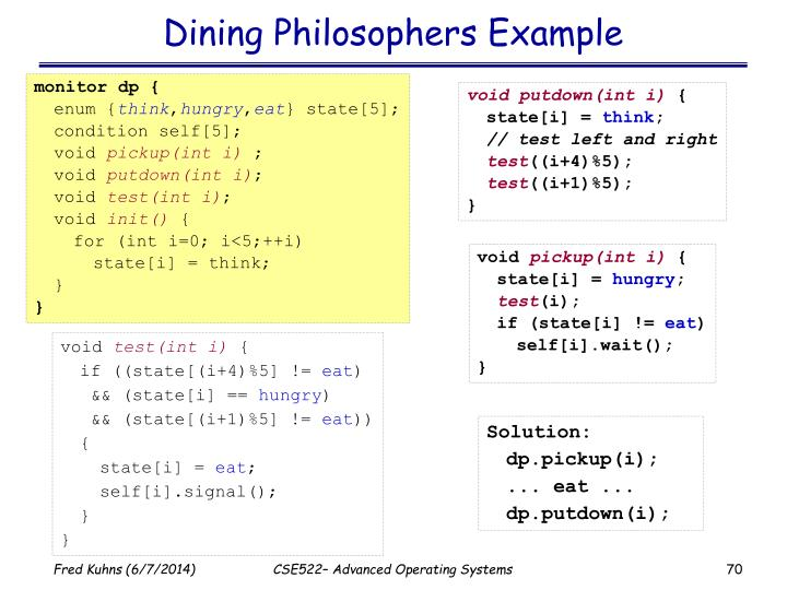Dining Philosophers Example