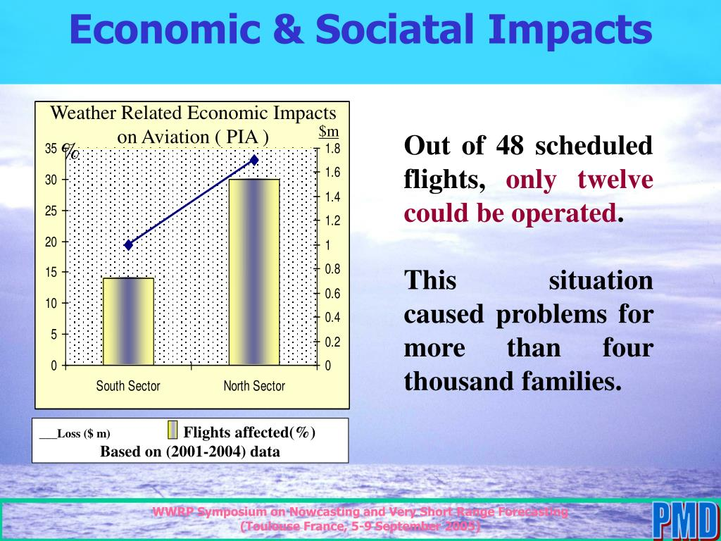 Economic & Sociatal Impacts