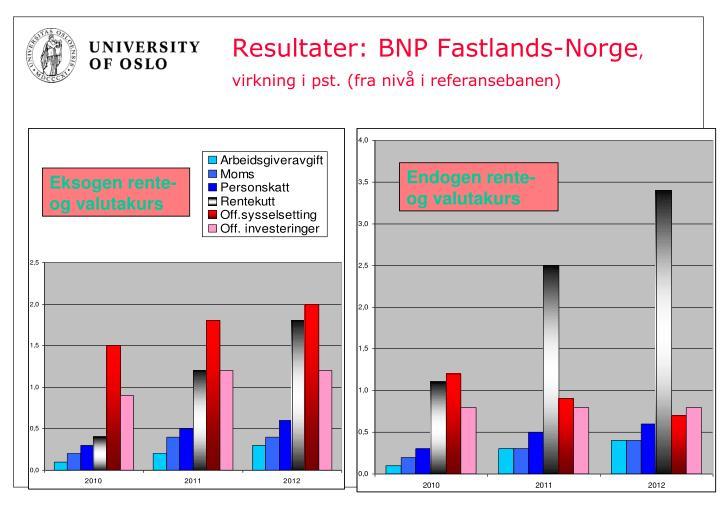 Resultater: BNP Fastlands-Norge