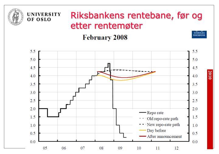 Riksbankens rentebane, før og etter rentemøter
