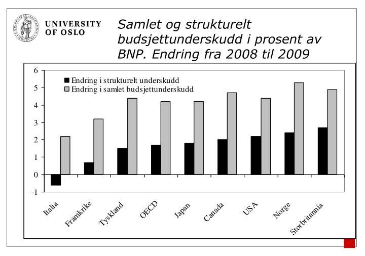 Samlet og strukturelt budsjettunderskudd i prosent av BNP. Endring fra 2008 til 2009