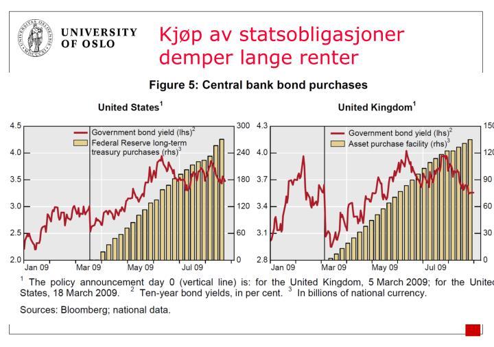 Kjøp av statsobligasjoner demper lange renter