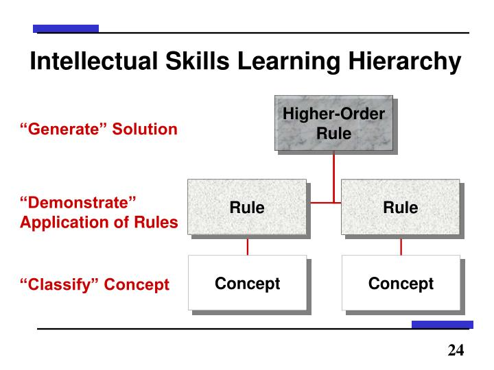 Intellectual Skills Learning Hierarchy