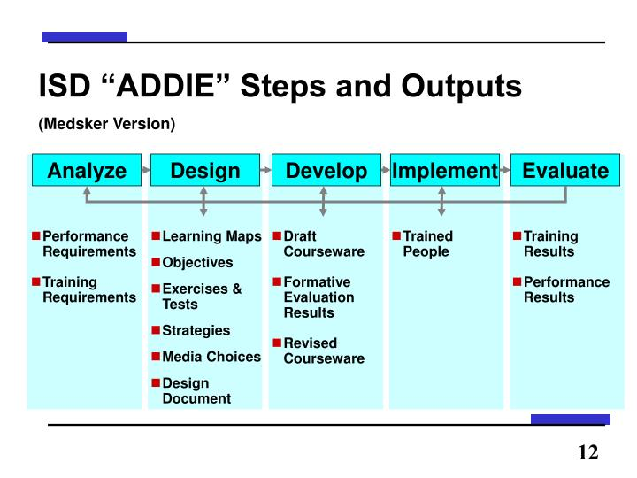 """ISD """"ADDIE"""" Steps and Outputs"""