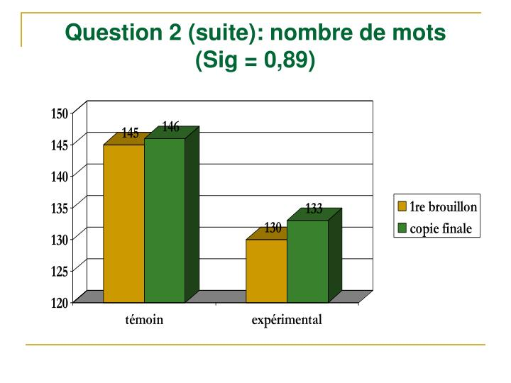 Question 2 (suite): nombre de mots