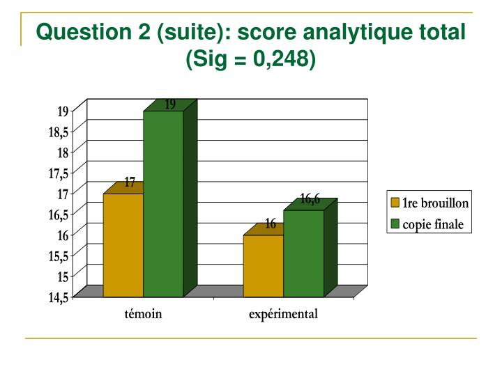 Question 2 (suite): score analytique total (Sig = 0,248)