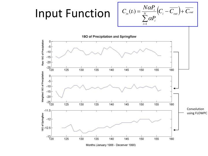 Input Function