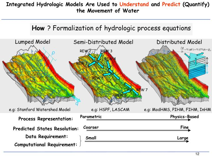 Integrated Hydrologic Models Are Used to