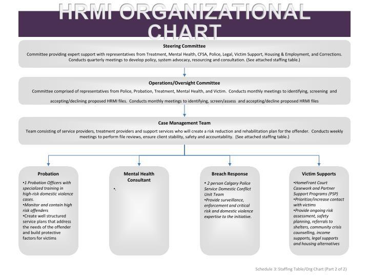 HRMI ORGANIZATIONAL CHART