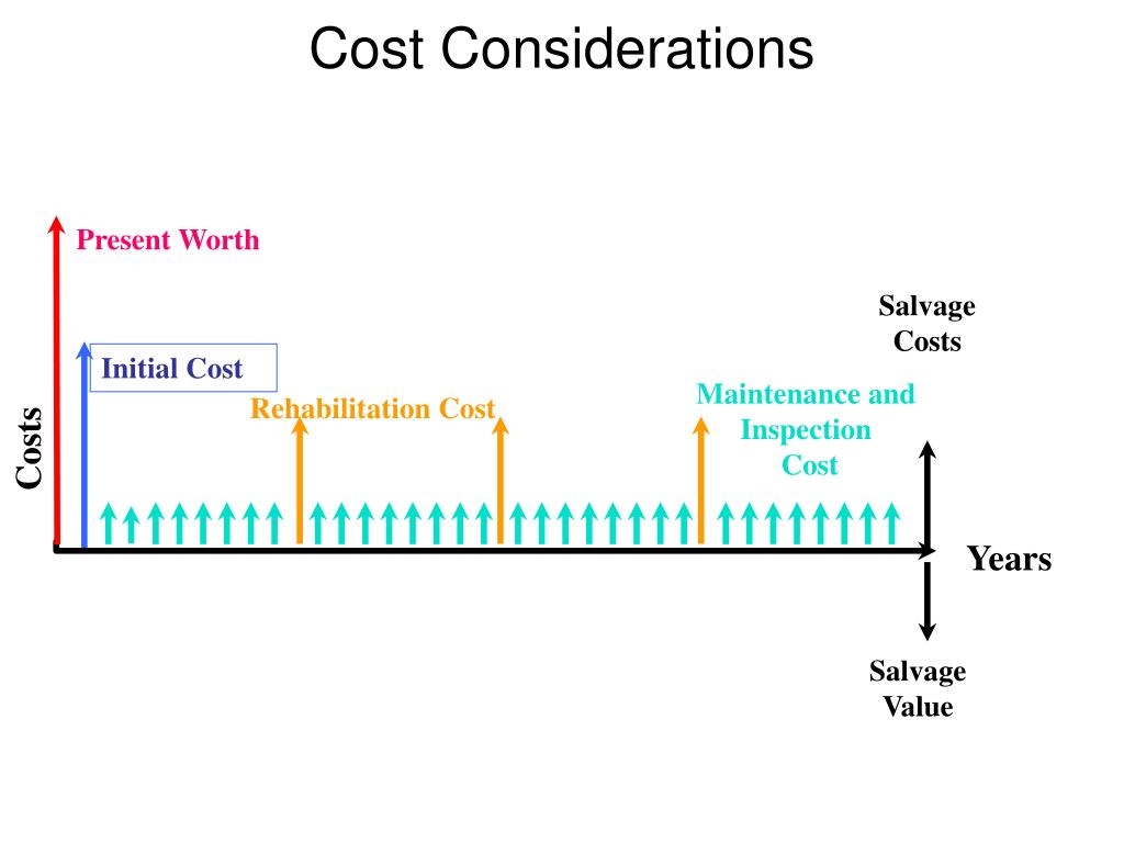 Cost Considerations