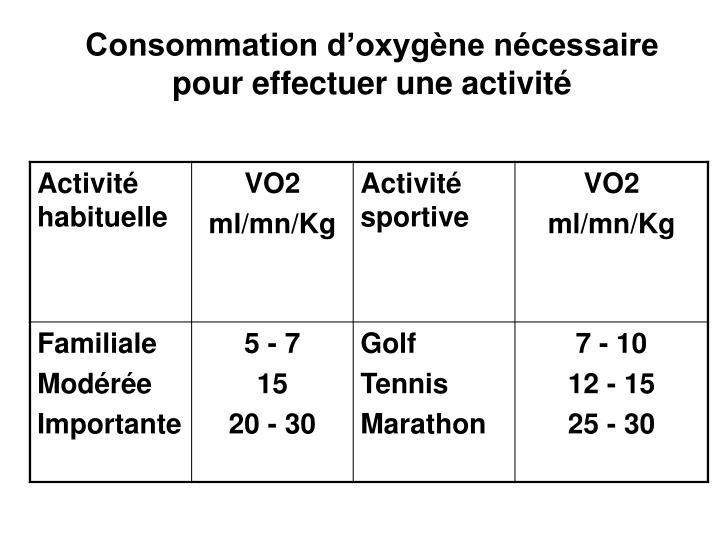 Consommation d'oxygène nécessaire pour effectuer une activité