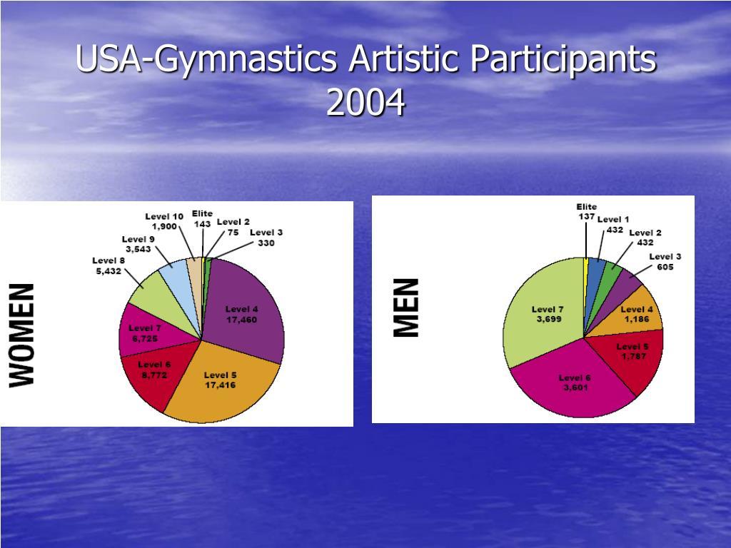 USA-Gymnastics Artistic Participants