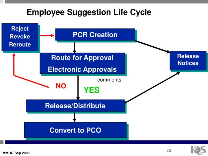 Employee Suggestion Life Cycle