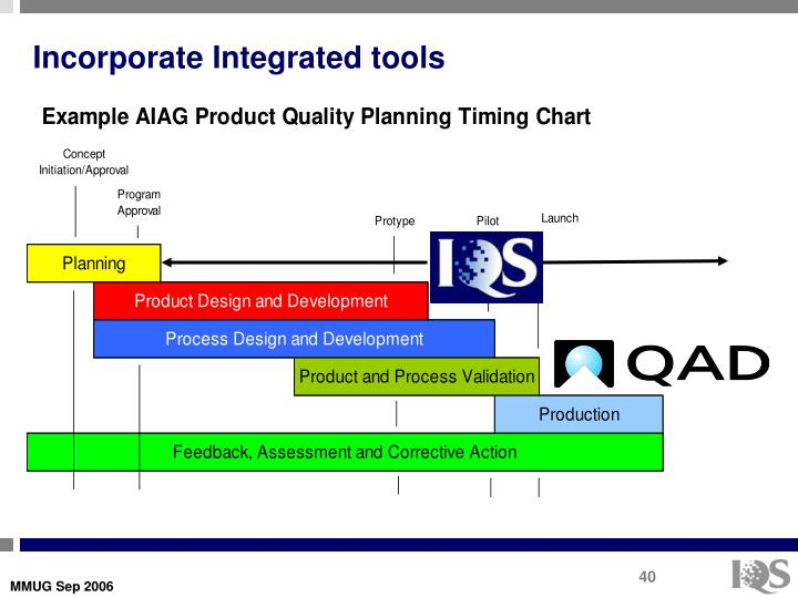 Incorporate Integrated tools