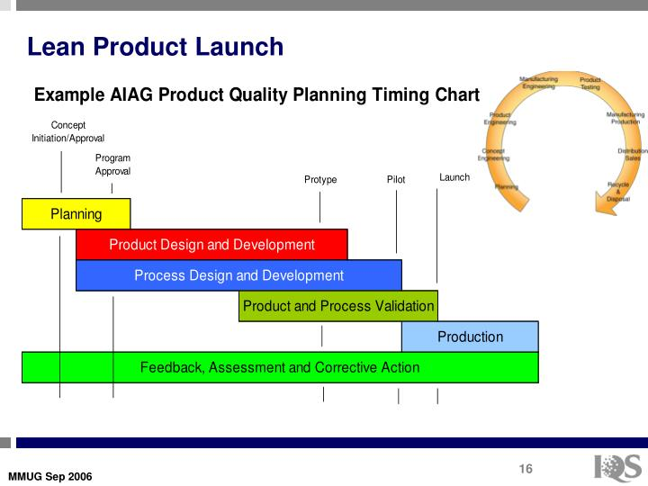 Lean Product Launch