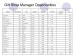 gift shop manager opportunities8