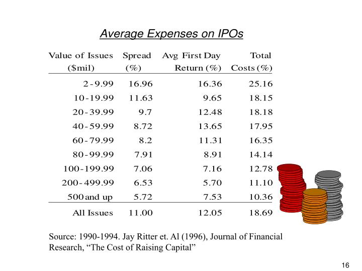 "Source: 1990-1994. Jay Ritter et. Al (1996), Journal of Financial Research, ""The Cost of Raising Capital"""