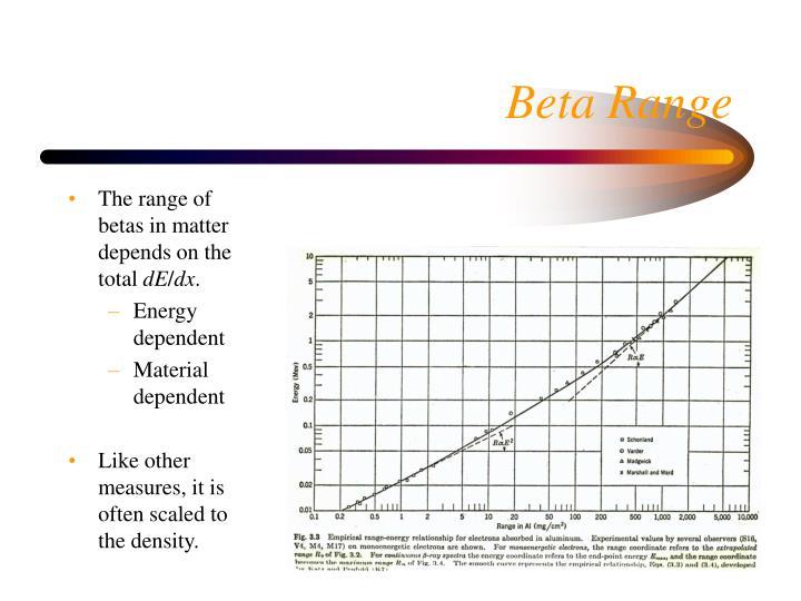 Beta Range