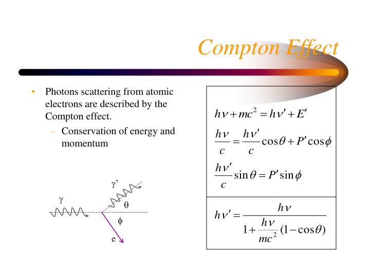 Photons scattering from atomic electrons are described by the Compton effect.