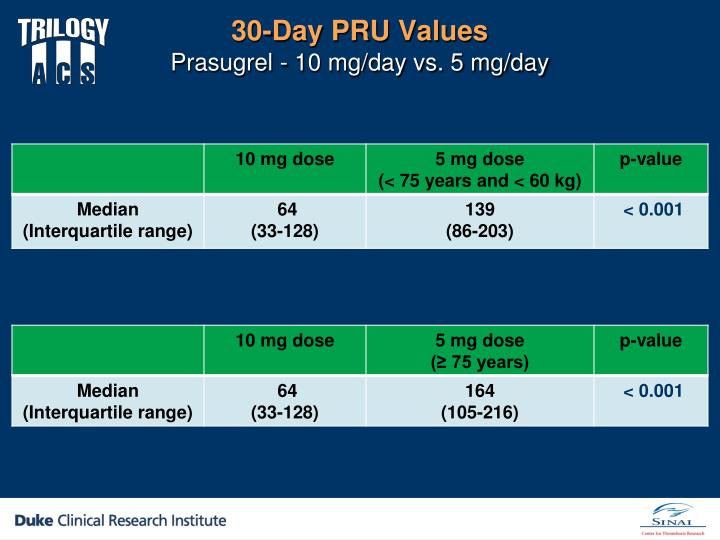 30-Day PRU
