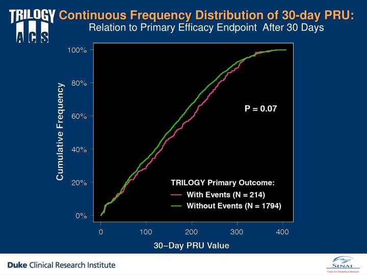 Continuous Frequency Distribution of 30-day PRU: