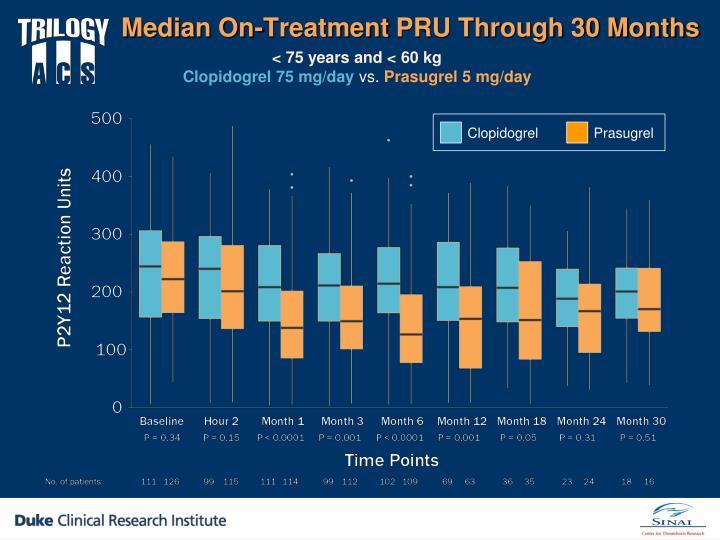 Median On-Treatment