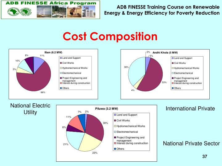 Cost Composition