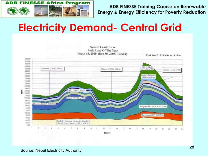 Electricity Demand- Central Grid