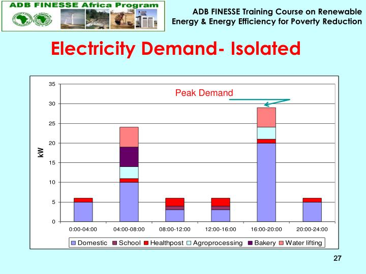 Electricity Demand- Isolated