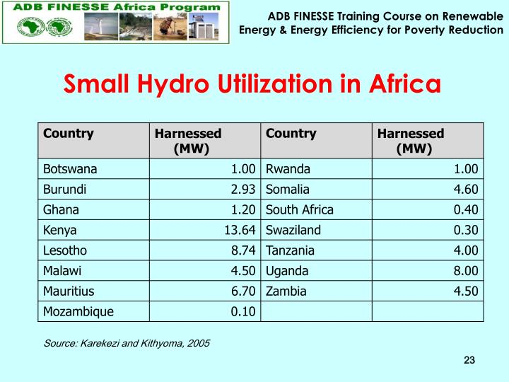 Small Hydro Utilization in Africa