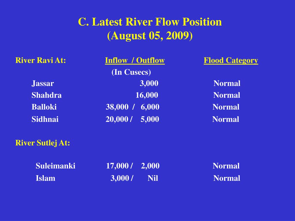 C. Latest River Flow Position