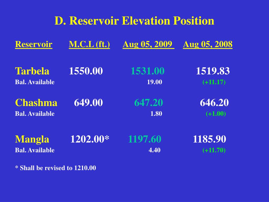 D. Reservoir Elevation Position