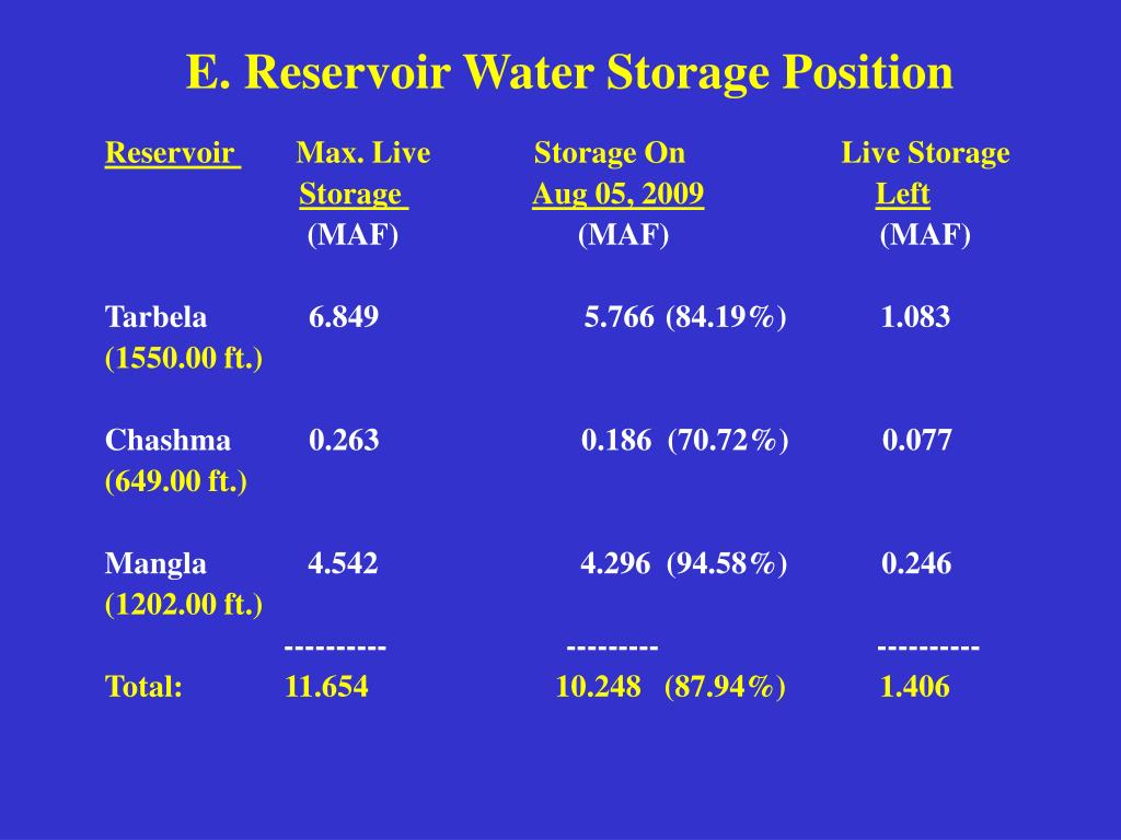 E. Reservoir Water Storage Position