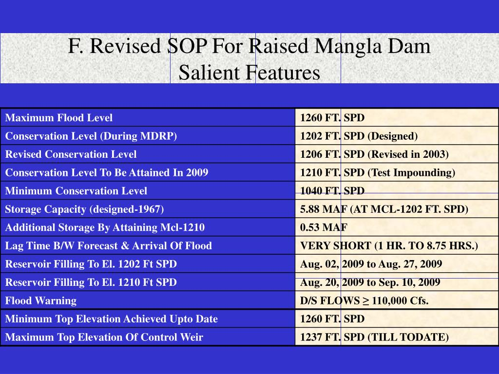 F. Revised SOP For Raised Mangla Dam